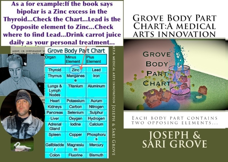 grove body part chart, sari grove, joseph grove, grovecanada, anatomy, medicine