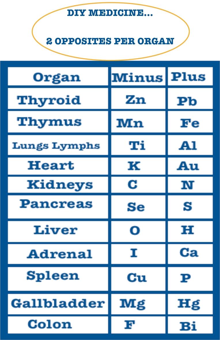 grove body part chart diy med